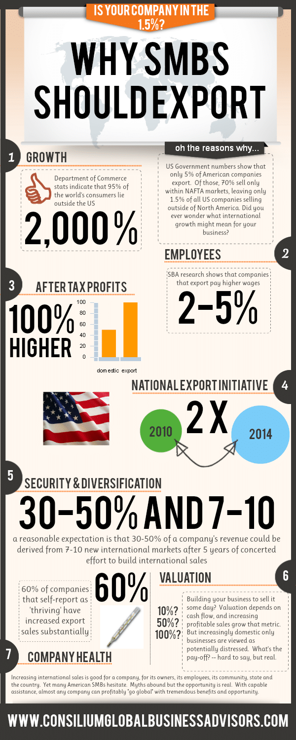 Export_Opportunities_for_SMBs_infographic