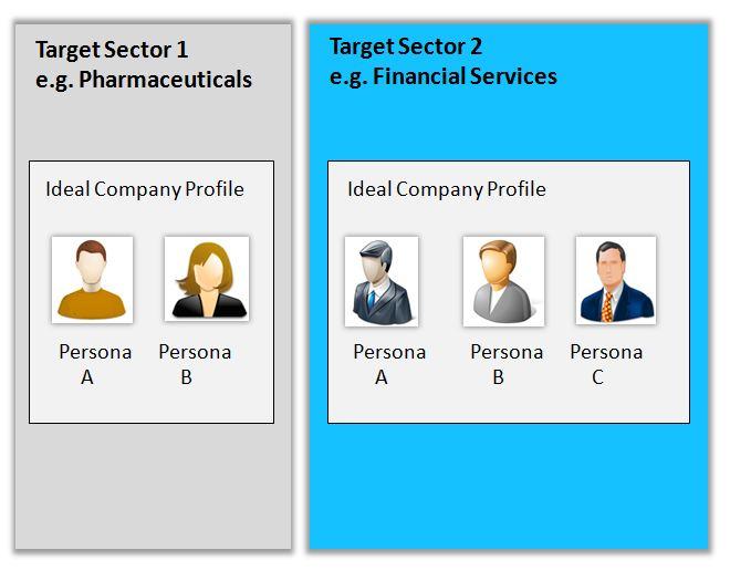inbound marketing for manufacturers buyer personas