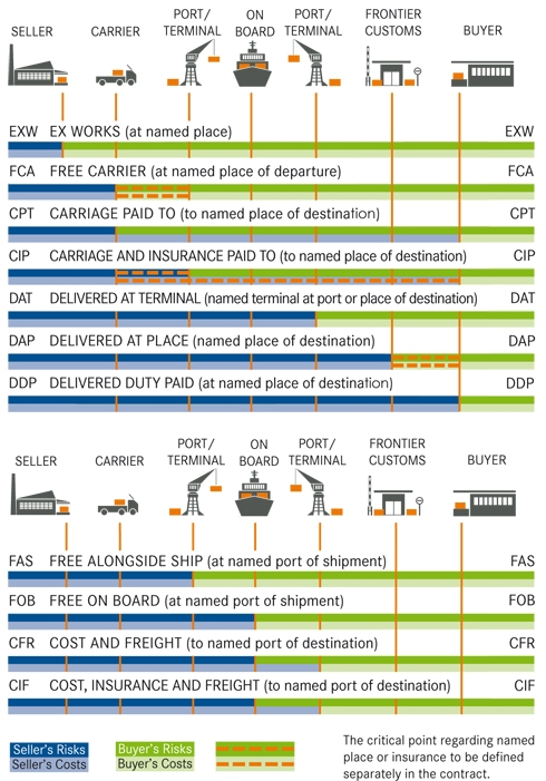 incoterms 2010 are important logistical guidelines for international logistics