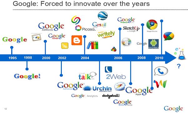 Innovation Google