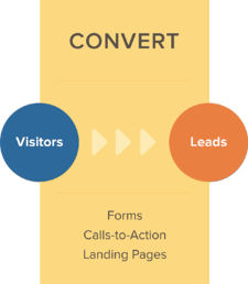 converting_visitors_with_industrial_marketing