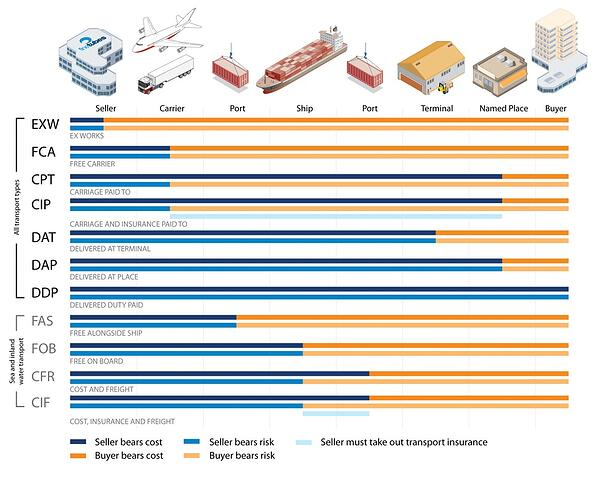 global_sales_growth_and_incoterms_2010