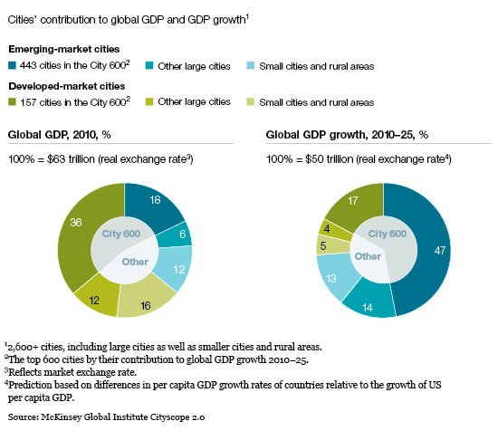 emerging markets growth opportunity
