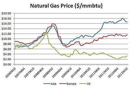 natural gas price growth strategies us b2b manufacturing