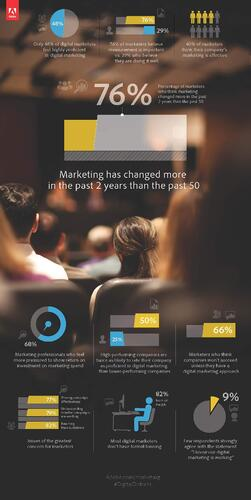 b2b internet marketing