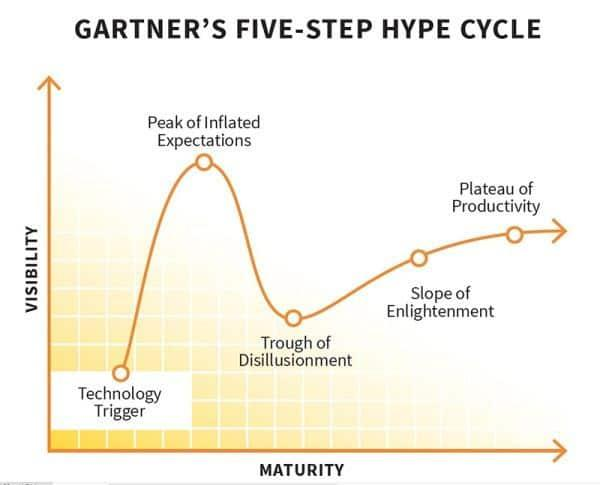 Gartner-Hype-B2B_content_marketing_collision.jpg
