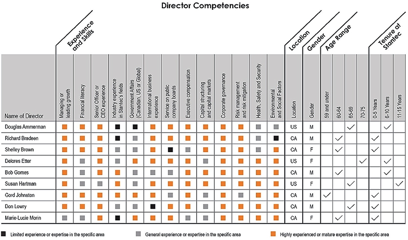 independent director skills matrix is an important tool for industrial manufacturing company strategy