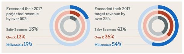 GenX vs Millennials B2B Sales shooters vs hunters