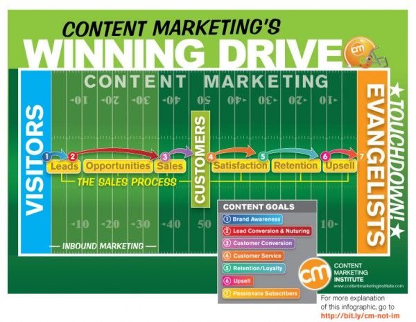 b2b content marketing is about more than selling