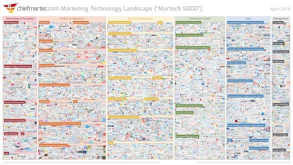 marketing_technology_landscape_2018_slide_600px