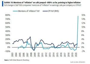 inflation impact on B2B strategy