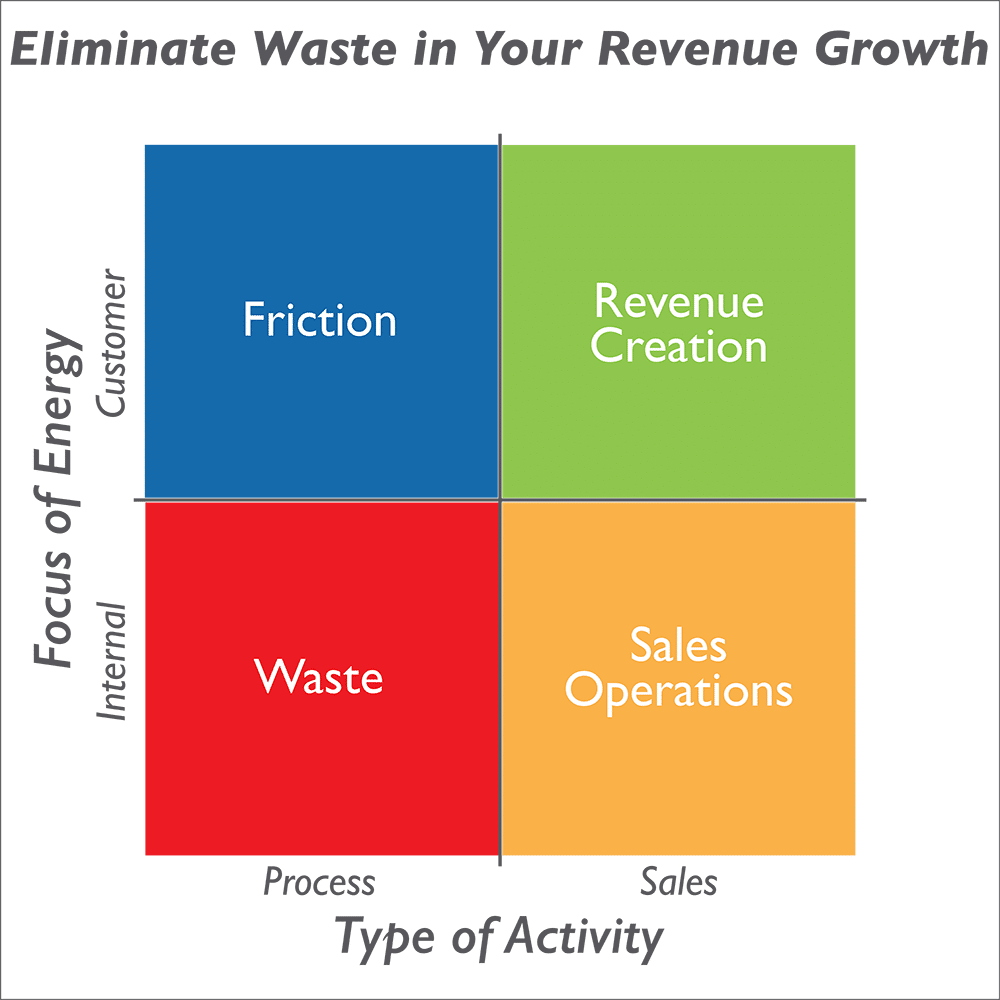 stages of corporate development During the growth of a small business, a company will go through the stages of the business life cycle and encounter different challenges that require different financing sources for example, the business will require a different strategy when it comes to market penetration, business development .